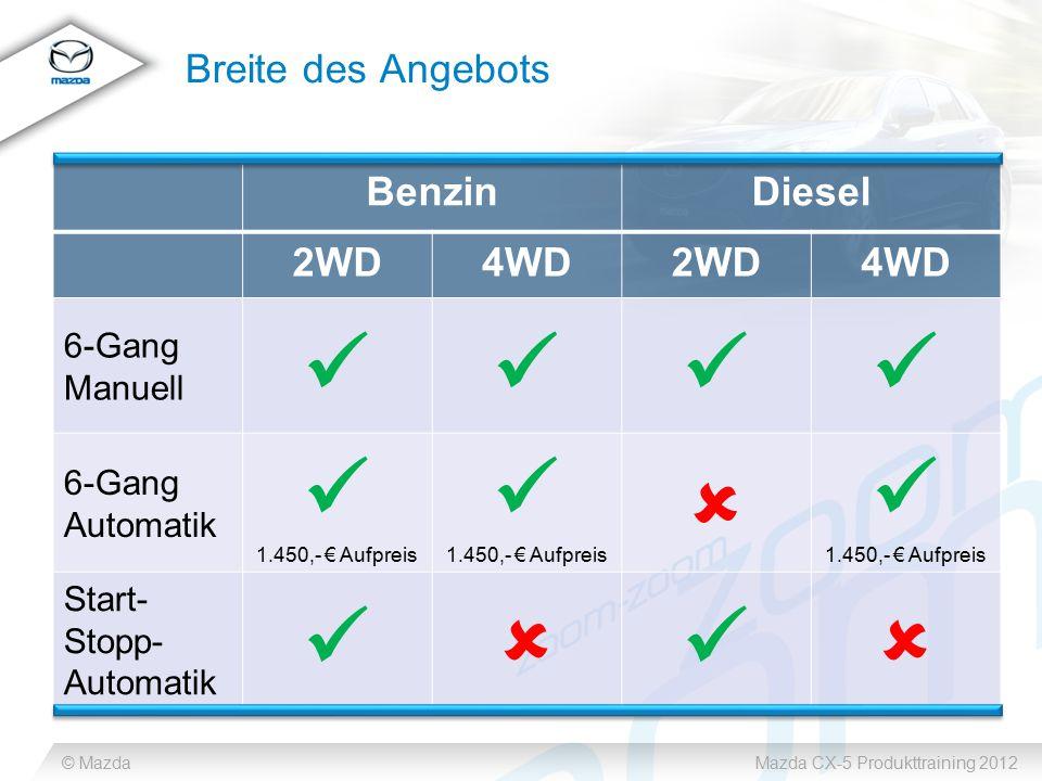 © MazdaMazda CX-5 Produkttraining 2012 Breite des Angebots BenzinDiesel 2WD4WD2WD4WD 6-Gang Manuell 6-Gang Automatik 1.450,- € Aufpreis 1.450,- € Aufp