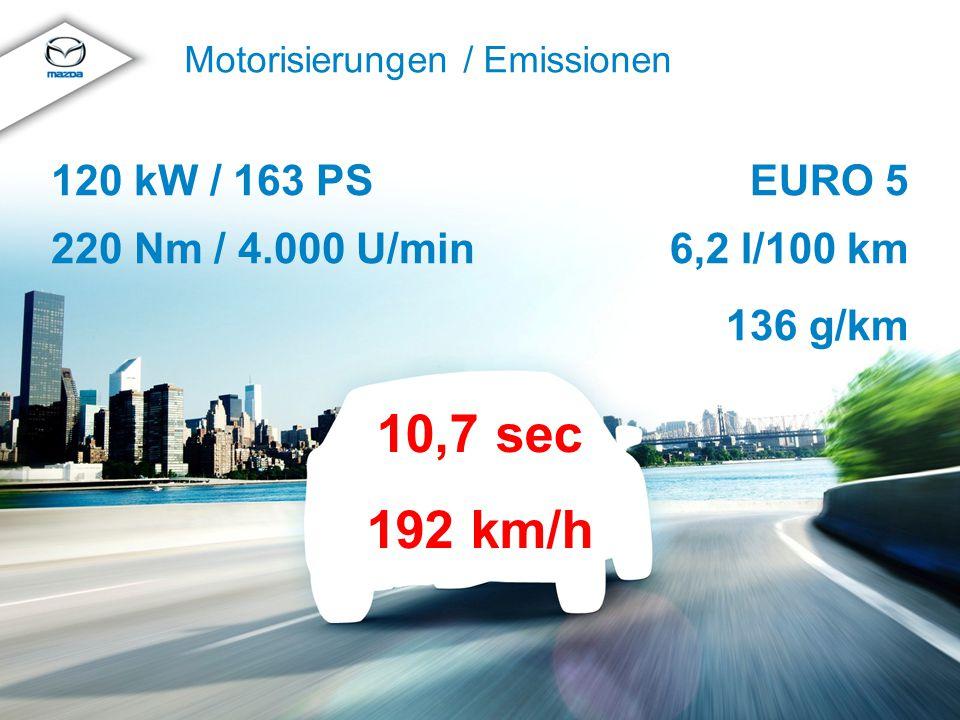 © MazdaMazda CX-5 Produkttraining 2012 Motorisierungen / Emissionen EURO 5 6,2 l/100 km 136 g/km 120 kW / 163 PS 220 Nm / 4.000 U/min 10,7 sec 192 km/
