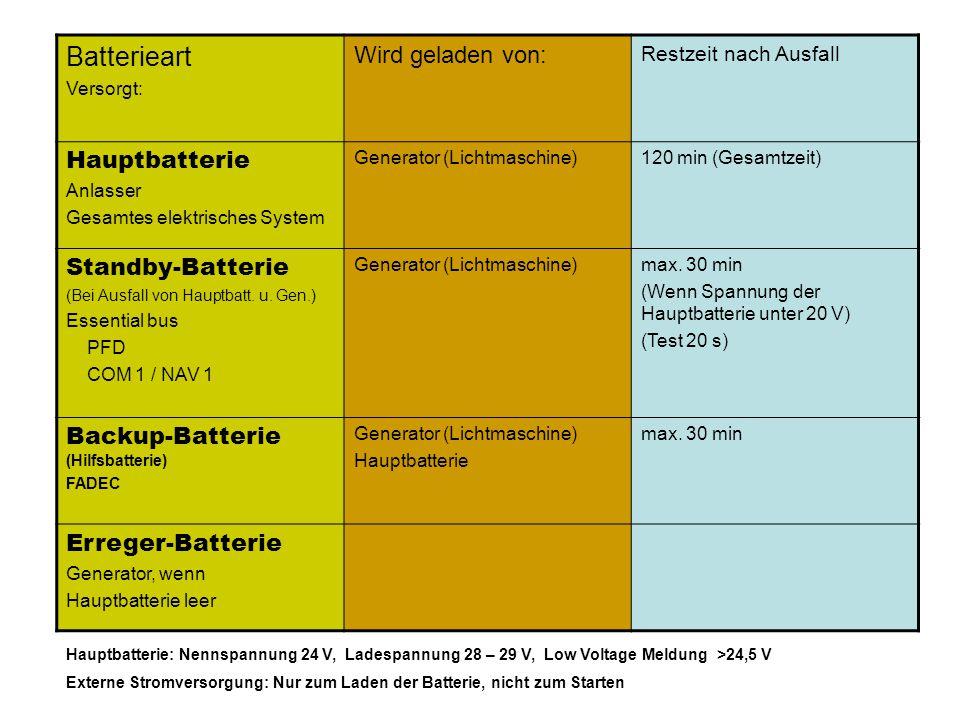 Batterieart Versorgt: Wird geladen von: Restzeit nach Ausfall Hauptbatterie Anlasser Gesamtes elektrisches System Generator (Lichtmaschine)120 min (Ge