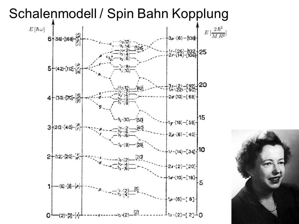 277 Schalenmodell / Spin Bahn Kopplung