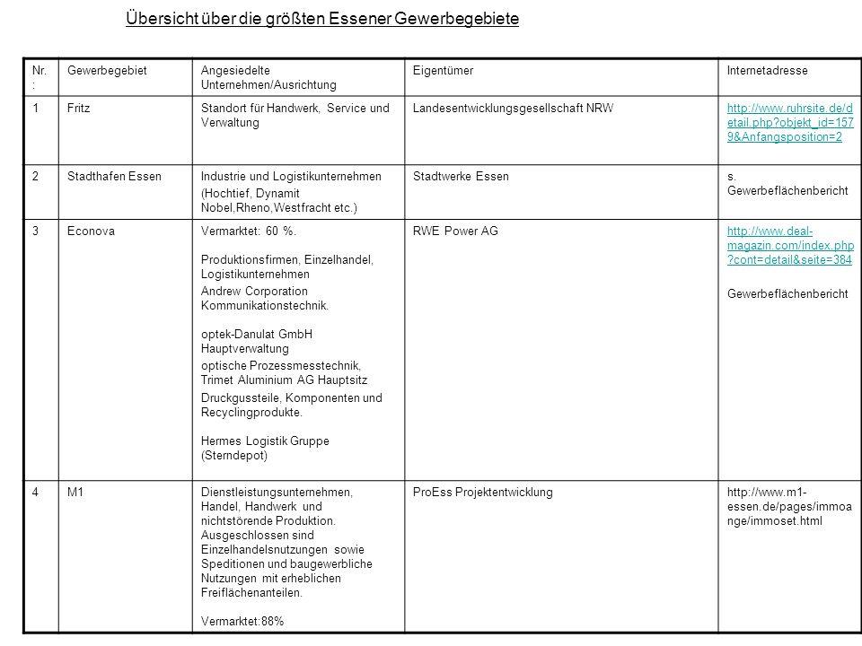 Nr. : GewerbegebietAngesiedelte Unternehmen/Ausrichtung EigentümerInternetadresse 1FritzStandort für Handwerk, Service und Verwaltung Landesentwicklun
