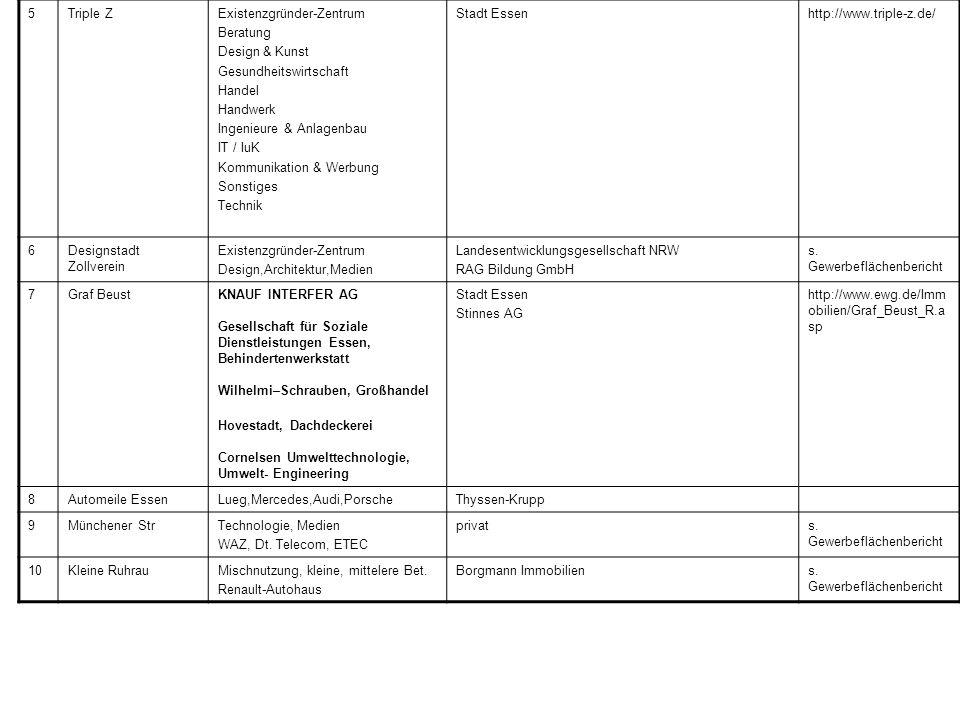 5Triple ZExistenzgründer-Zentrum Beratung Design & Kunst Gesundheitswirtschaft Handel Handwerk Ingenieure & Anlagenbau IT / IuK Kommunikation & Werbung Sonstiges Technik Stadt Essenhttp://www.triple-z.de/ 6Designstadt Zollverein Existenzgründer-Zentrum Design,Architektur,Medien Landesentwicklungsgesellschaft NRW RAG Bildung GmbH s.