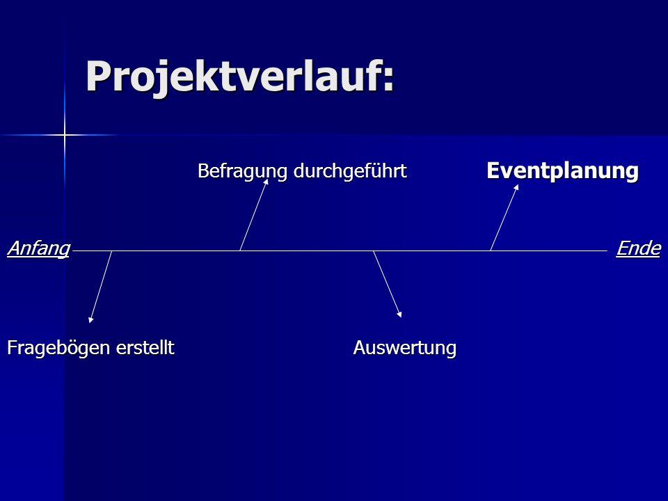 Projektverlauf: Befragung durchgeführt Eventplanung Befragung durchgeführt Eventplanung Anfang Ende Fragebögen erstellt Auswertung