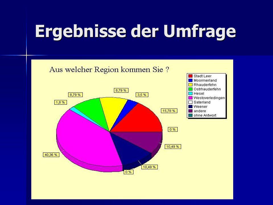 Ergebnisse der Umfrage