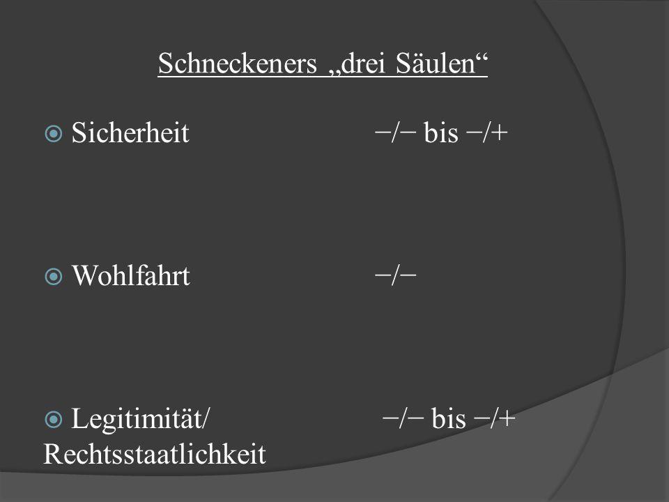 """Schneckeners """"drei Säulen""""  Sicherheit−/− bis −/+  Wohlfahrt−/−  Legitimität/ −/− bis −/+ Rechtsstaatlichkeit"""