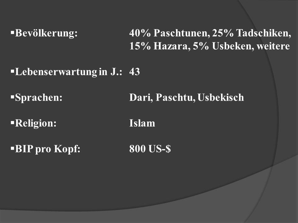  Bevölkerung:40% Paschtunen, 25% Tadschiken, 15% Hazara, 5% Usbeken, weitere  Lebenserwartung in J.:43  Sprachen:Dari, Paschtu, Usbekisch  Religio