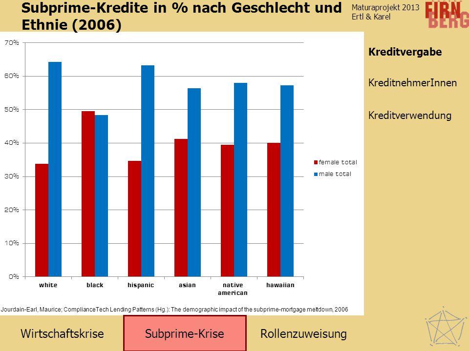 RollenzuweisungWirtschaftskrise Subprime-Krise Kreditverwendung KreditnehmerInnen Maturaprojekt 2013 Ertl & Karel Kreditvergabe Subprime-Kredite in %