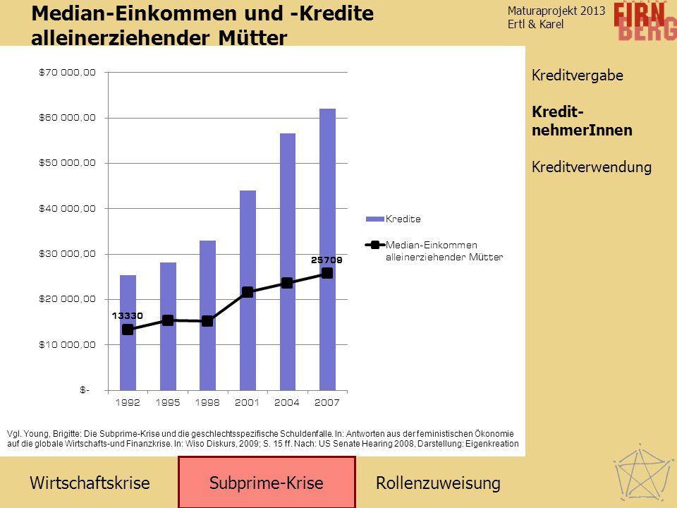 RollenzuweisungWirtschaftskrise Subprime-Krise Kreditverwendung KreditnehmerInnen Maturaprojekt 2013 Ertl & Karel Kreditvergabe Median-Einkommen und -