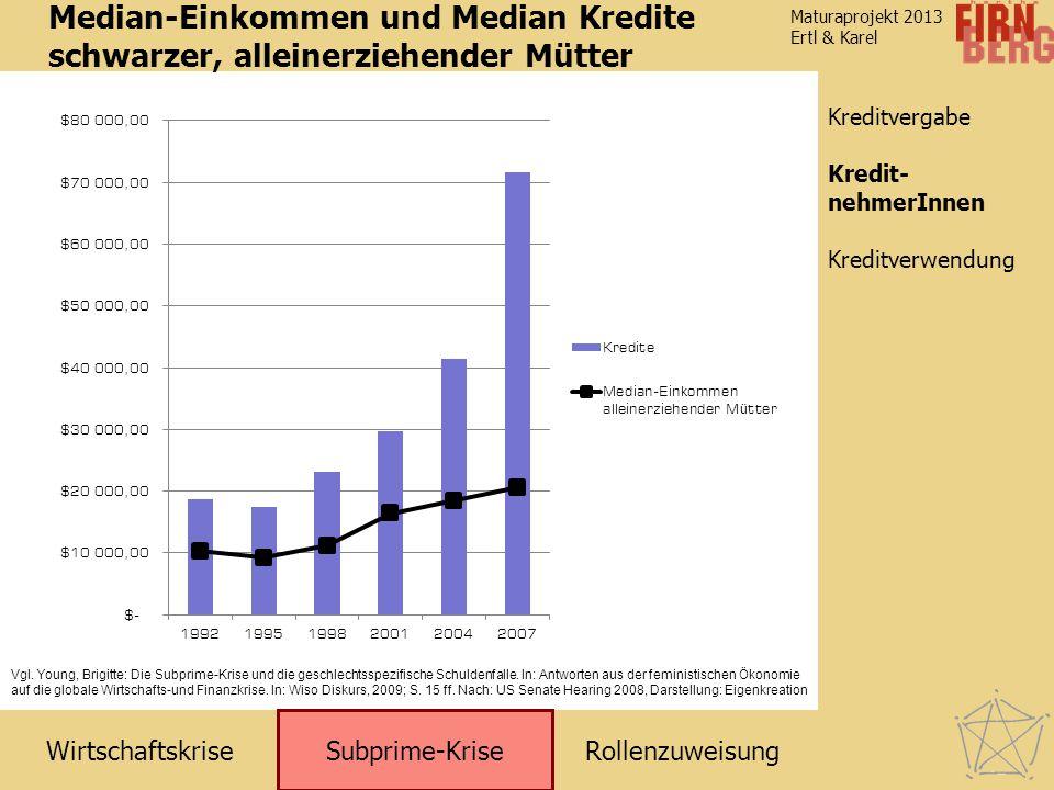 RollenzuweisungWirtschaftskrise Subprime-Krise Kreditverwendung KreditnehmerInnen Maturaprojekt 2013 Ertl & Karel Kreditvergabe Median-Einkommen und M