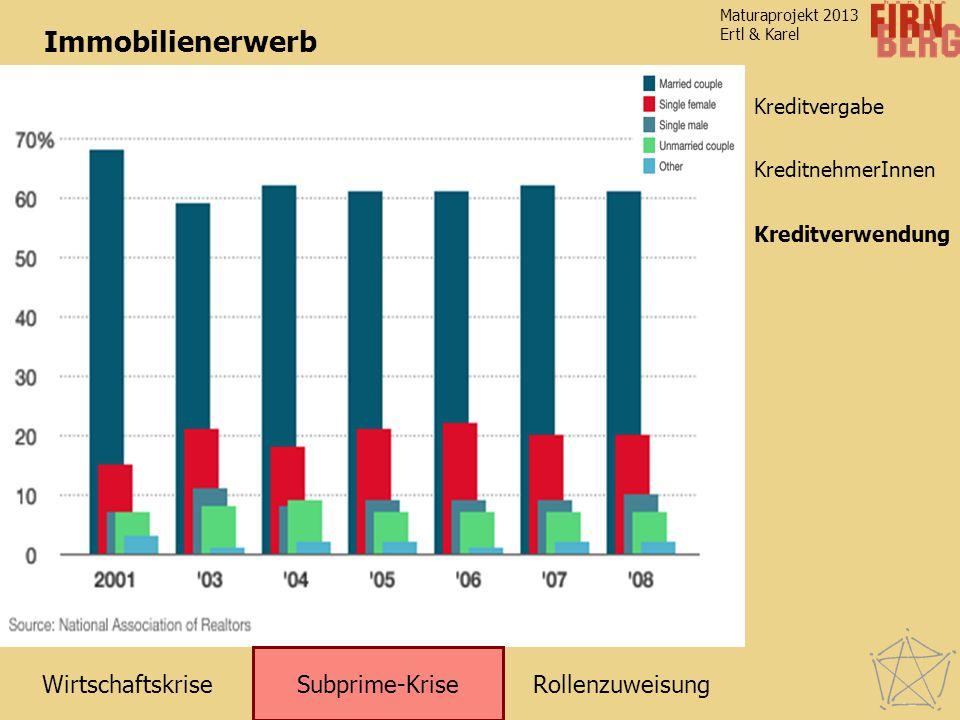 RollenzuweisungWirtschaftskrise Subprime-Krise Kreditverwendung KreditnehmerInnen Maturaprojekt 2013 Ertl & Karel Kreditvergabe Immobilienerwerb Kredi