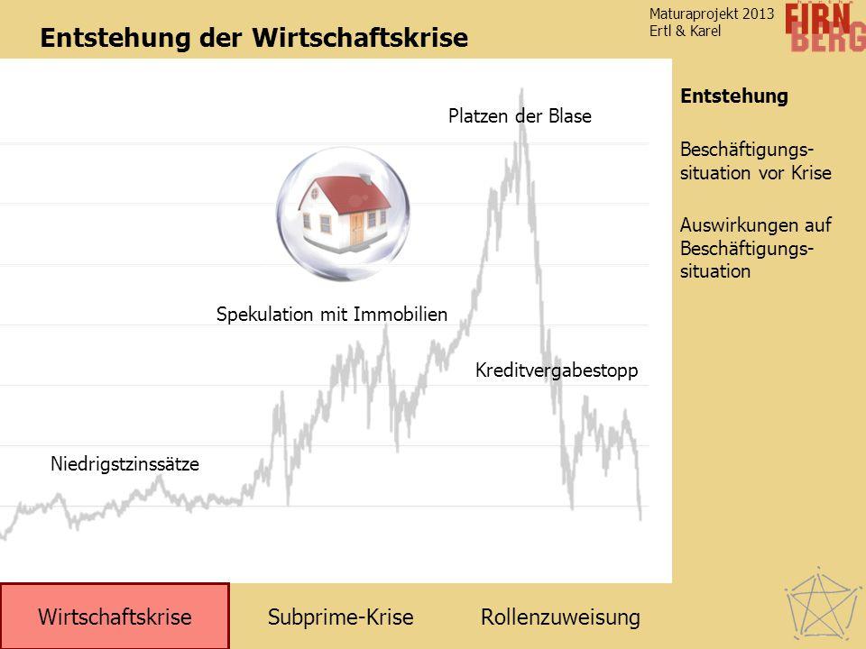 Subprime-KriseRollenzuweisung Wirtschaftskrise Entstehung Auswirkungen auf Beschäftigungs- situation Beschäftigungs- situation vor Krise Maturaprojekt