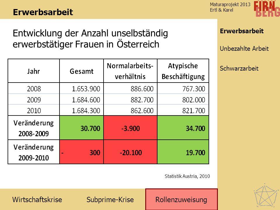Subprime-Krise Rollenzuweisung Wirtschaftskrise Schwarzarbeit Unbezahlte Arbeit Erwerbsarbeit Maturaprojekt 2013 Ertl & Karel Erwerbsarbeit Statistik