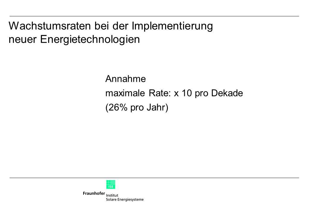 Annahme maximale Rate: x 10 pro Dekade (26% pro Jahr) Wachstumsraten bei der Implementierung neuer Energietechnologien