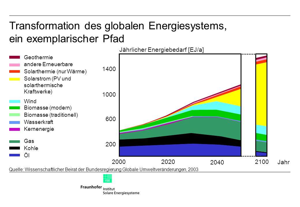 Transformation des globalen Energiesystems, ein exemplarischer Pfad 2000 2020 2040 200 600 1000 1400 Jahr 2100 Quelle: Wissenschaftlicher Beirat der Bundesregierung Globale Umweltveränderungen, 2003 Jährlicher Energiebedarf [EJ/a] Öl Kohle Gas Kernenergie Wasserkraft Biomasse (traditionell) Biomasse (modern) Solarstrom (PV und solarthermische Kraftwerke) Solarthermie (nur Wärme) andere Erneuerbare Geothermie Wind