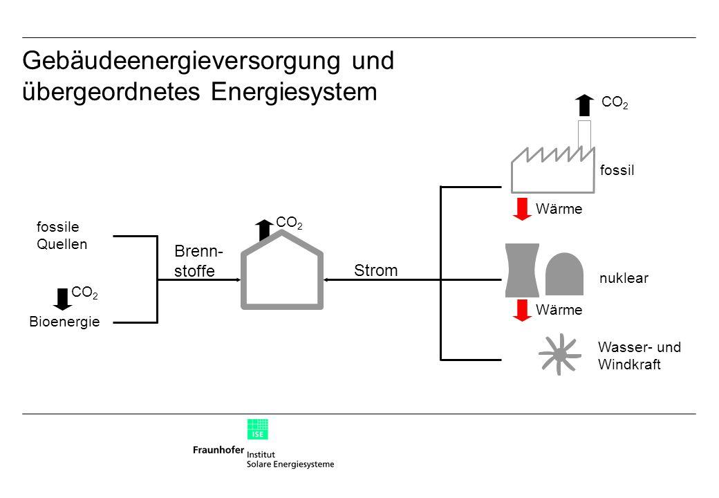 Gebäudeenergieversorgung und übergeordnetes Energiesystem Wasser- und Windkraft fossil CO 2 nuklear Wärme Strom CO 2 Bioenergie fossile Quellen Brenn- stoffe Wärme