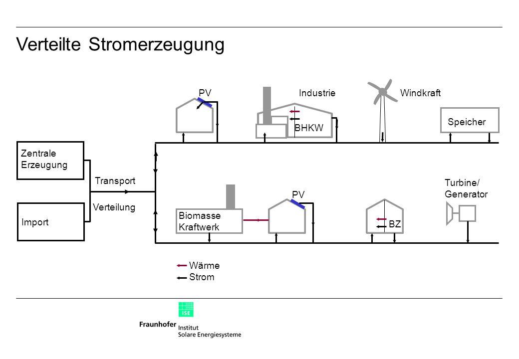 Verteilte Stromerzeugung PV BHKW Speicher PV Biomasse Kraftwerk BZ Turbine/ Generator Wärme Strom Industrie Zentrale Erzeugung Transport Verteilung Import Windkraft