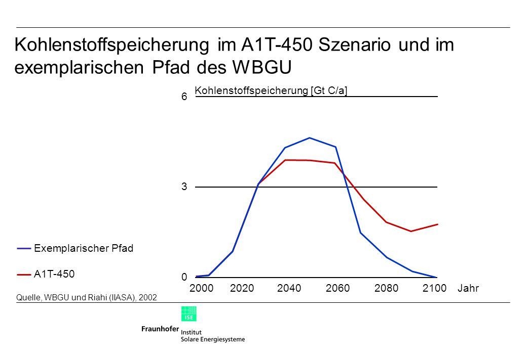 Kohlenstoffspeicherung im A1T-450 Szenario und im exemplarischen Pfad des WBGU Quelle, WBGU und Riahi (IIASA), 2002 Exemplarischer Pfad A1T-450 0 3 6 Kohlenstoffspeicherung [Gt C/a] 202020002040206020802100Jahr
