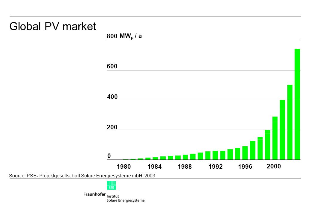 Global PV market Source: PSE- Projektgesellschaft Solare Energiesysteme mbH, 2003 0 19801984198819921996 MW p / a 200 2000 400 600 800