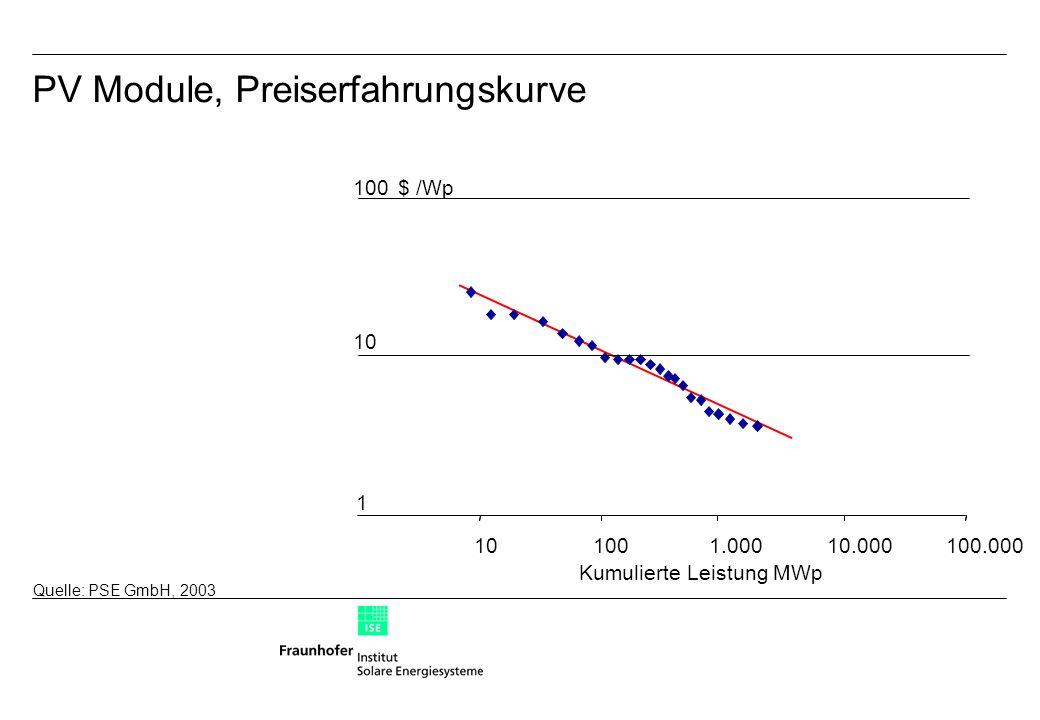 Quelle: PSE GmbH, 2003 $ /Wp Kumulierte Leistung MWp PV Module, Preiserfahrungskurve 10 100 1 101001.00010.000100.000