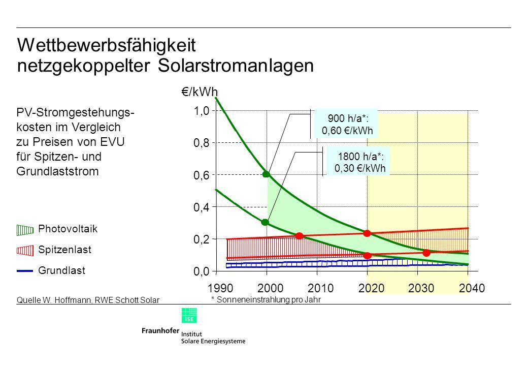 Wettbewerbsfähigkeit netzgekoppelter Solarstromanlagen 0,0 0,2 0,4 0,6 0,8 1,0 199020002010202020302040 €/kWh 900 h/a*: 0,60 €/kWh 1800 h/a*: 0,30 €/kWh Photovoltaik Spitzenlast Grundlast * Sonneneinstrahlung pro Jahr PV-Stromgestehungs- kosten im Vergleich zu Preisen von EVU für Spitzen- und Grundlaststrom Quelle W.