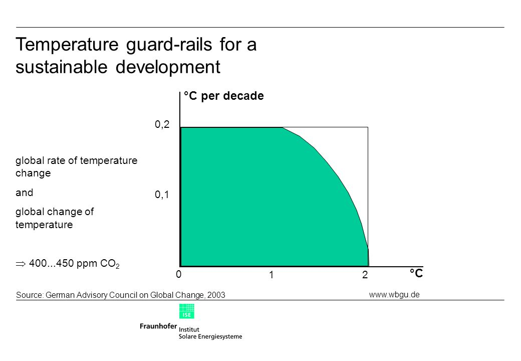 Source: German Advisory Council on Global Change, 2003 °C °C per decade 0 12 0,1 0,2 Temperature guard-rails for a sustainable development global rate of temperature change and global change of temperature  400...450 ppm CO 2 www.wbgu.de