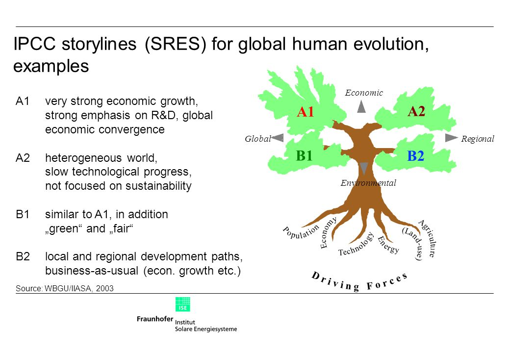 IPCC storylines (SRES) for global human evolution, examples A1very strong economic growth, strong emphasis on R&D, global economic convergence A2heter