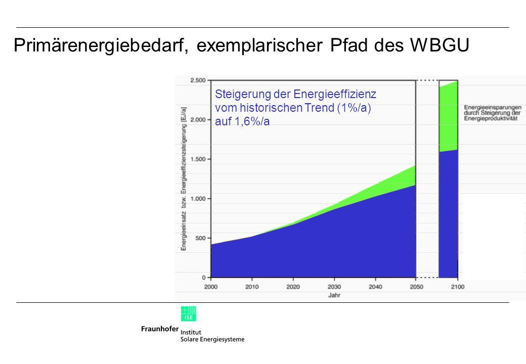 Steigerung der Energieeffizienz vom historischen Trend (1%/a) auf 1,6%/a Primärenergiebedarf, exemplarischer Pfad des WBGU