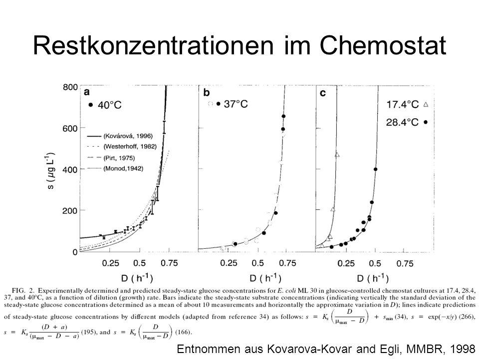 Entwicklung der Restkonzentration im Chemostaten in Abhängigkeit der Verdünnungsrate