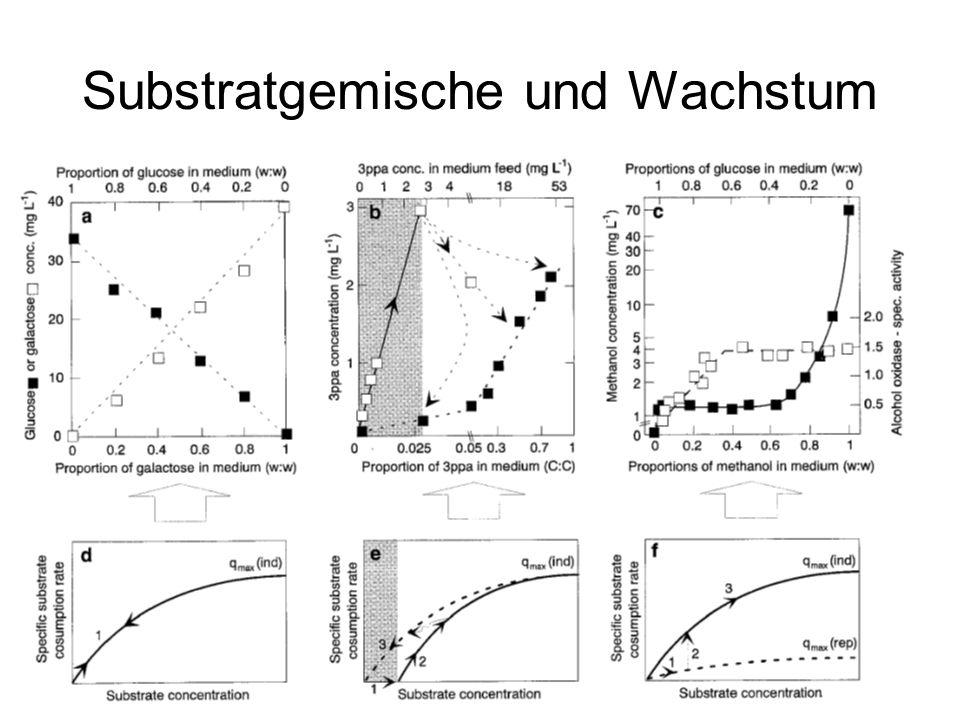 Legende zu Folie Substratgemisch FIG.6.