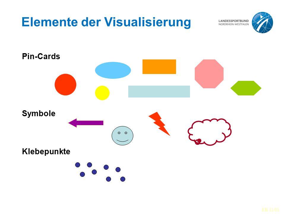 Warum Visualisierung? II So behält/lernt man: 10 %durch Lesen 20 %durch Hören 30 %durch Sehen 50 %durch Sehen und Hören 80 %durch Selber-Sagen 90 %dur