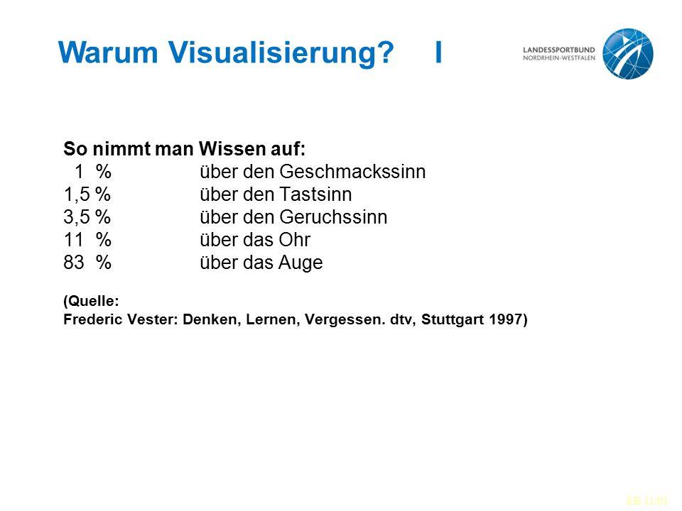 Warum Visualisierung.