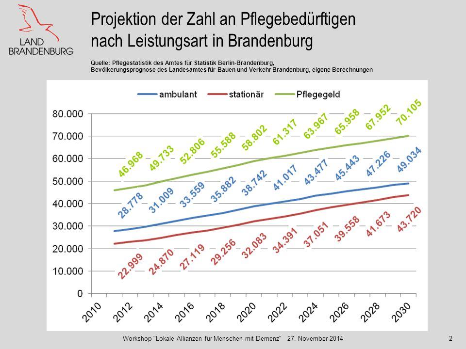 Projektion der Zahl an Pflegebedürftigen nach Leistungsart in Brandenburg Quelle: Pflegestatistik des Amtes für Statistik Berlin-Brandenburg, Bevölker