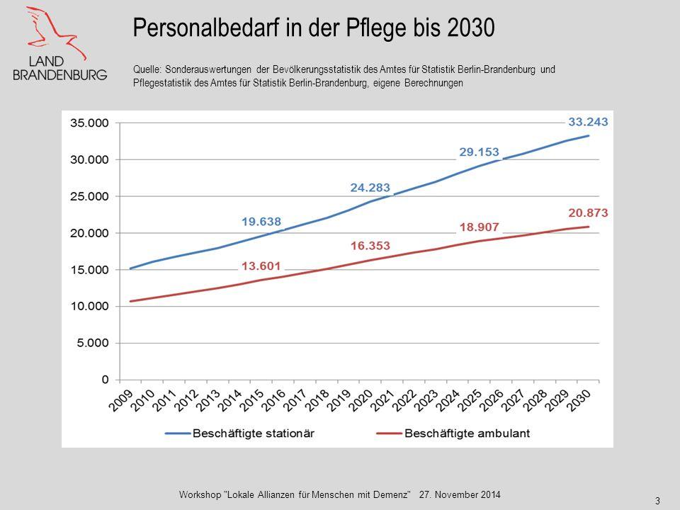 3 Personalbedarf in der Pflege bis 2030 Quelle: Sonderauswertungen der Bevölkerungsstatistik des Amtes für Statistik Berlin-Brandenburg und Pflegestat