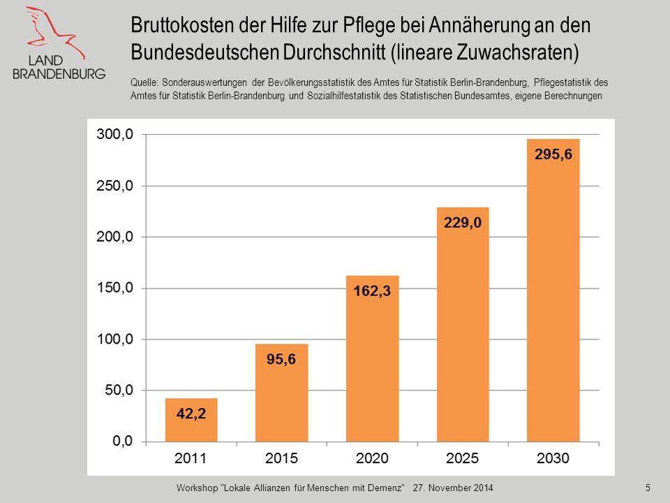 5 Bruttokosten der Hilfe zur Pflege bei Annäherung an den Bundesdeutschen Durchschnitt (lineare Zuwachsraten) Quelle: Sonderauswertungen der Bevölkeru