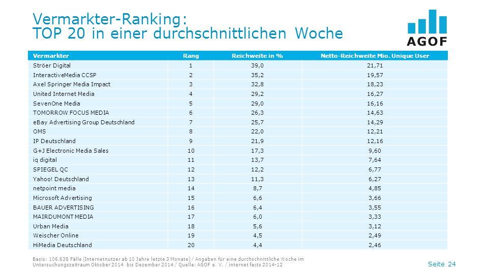 Seite 24 Vermarkter-Ranking: TOP 20 in einer durchschnittlichen Woche Basis: 106.638 Fälle (Internetnutzer ab 10 Jahre letzte 3 Monate) / Angaben für eine durchschnittliche Woche im Untersuchungszeitraum Oktober 2014 bis Dezember 2014 / Quelle: AGOF e.