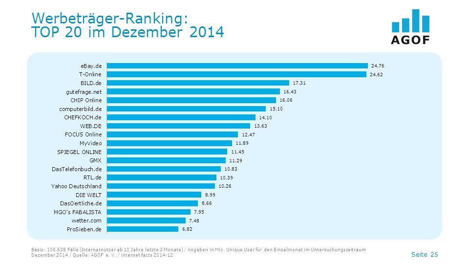 Seite 25 Werbeträger-Ranking: TOP 20 im Dezember 2014 Basis: 106.638 Fälle (Internetnutzer ab 10 Jahre letzte 3 Monate) / Angaben in Mio.