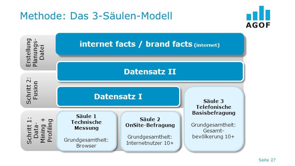 Seite 27 Methode: Das 3-Säulen-Modell Schritt 1: Data- Mining + Profiling Säule 1 Technische Messung Grundgesamtheit: Browser Säule 1 Technische Messung Grundgesamtheit: Browser Säule 2 OnSite-Befragung Grundgesamtheit: Internetnutzer 10+ Säule 2 OnSite-Befragung Grundgesamtheit: Internetnutzer 10+ Schritt 2: Fusion Säule 3 Telefonische Basisbefragung Grundgesamtheit: Gesamt- bevölkerung 10+ Säule 3 Telefonische Basisbefragung Grundgesamtheit: Gesamt- bevölkerung 10+ Datensatz I Erstellung Planungs- Datei Datensatz II internet facts / brand facts (internet)