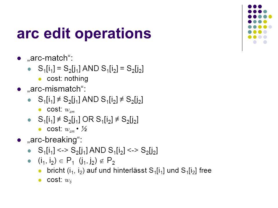 """arc edit operations """"arc-altering : S 1 [i 1 ] S 2 [j 1 ] AND S 1 [i 2 ] Leerfeld löscht Base S 1 [i 2 ] und bricht (i 1, i 2 ) auf cost: w a """"arc-removing : S 1 [i 1 ] Leerfeld AND S 1 [i 2 ] Leerfeld Bricht arc (i 1, i 2 ) auf und deletes beide Basen cost: w r (normalerweise: w r  w d )"""