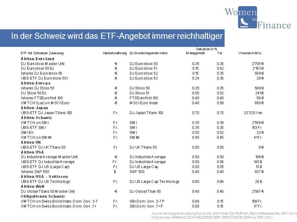 Aquila Vermögensverwaltung Zürich AG, Edit Höller Zen Ruffinen, Bahnhofstrasse 28a, 8001 Zürich Mitglied des VERBAND SCHWEIZERISCHER VERMÖGENSVERWALTER (VSV) Vergleich: ETFs lautend auf Euro-Stoxx-50, SMI und SMIM Gewicht der 3 grössten Unternehmen Auf Gewichtung achten beim Kauf von ETFs Gewichtung Euro-Stoxx-50Gewichtung SMIGewichtung SMIM