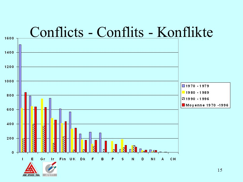 15 Conflicts - Conflits - Konflikte