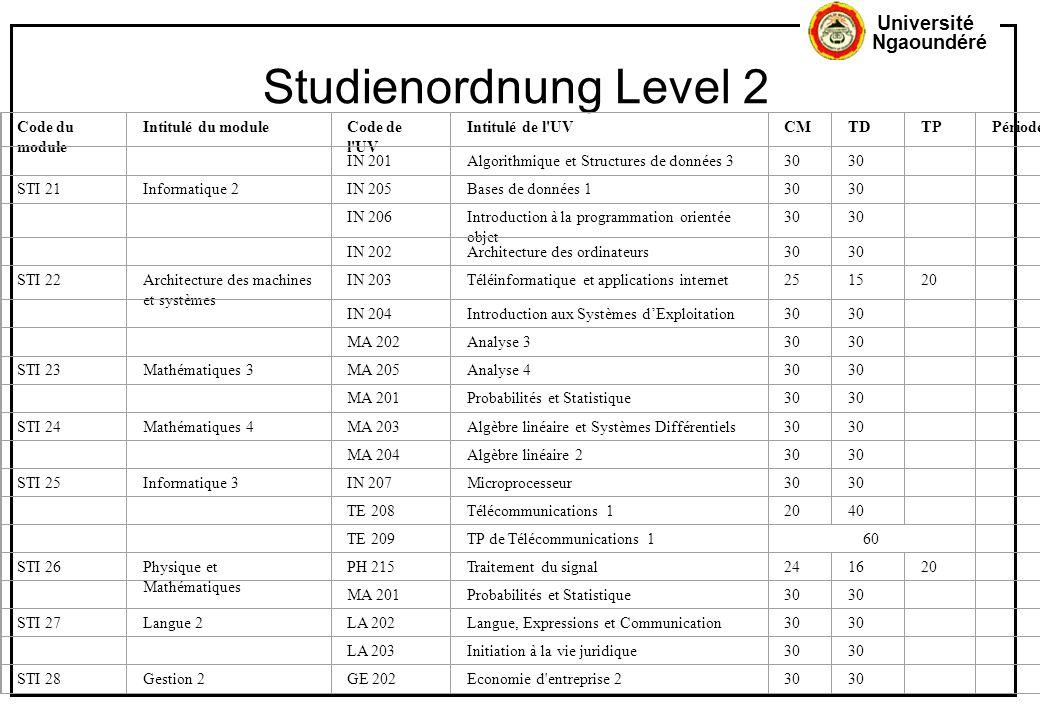 Université Ngaoundéré Studienordnung Level 2 Code du module Intitulé du moduleCode de l'UV Intitulé de l'UVCMTDTPPériode IN 201Algorithmique et Struct