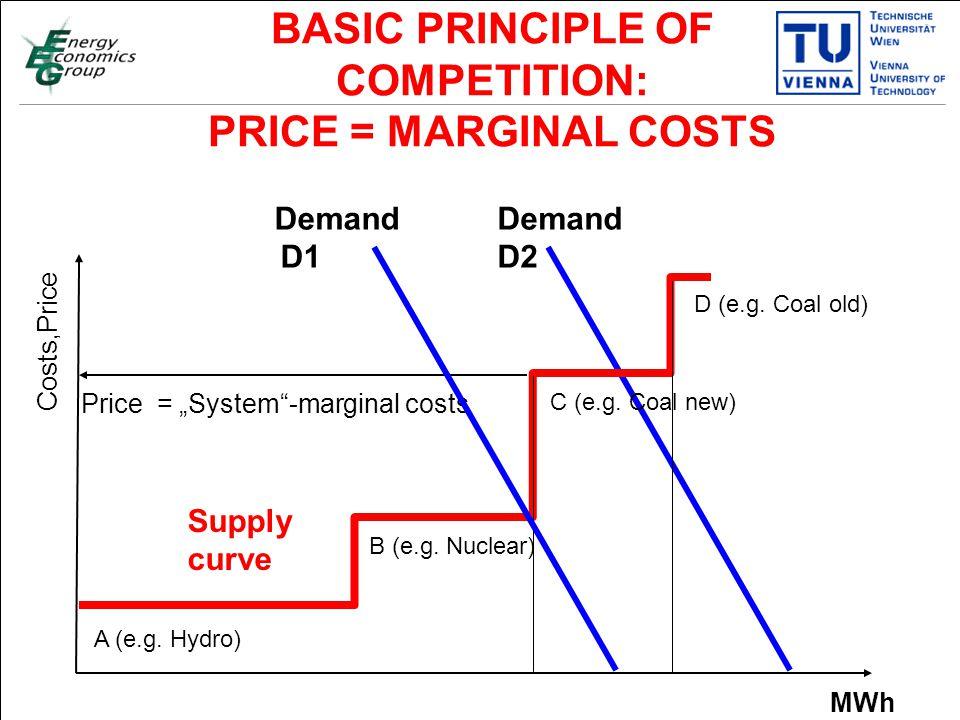 """Titelmasterformat durch Klicken bearbeiten Textmasterformate durch Klicken bearbeiten Zweite Ebene Dritte Ebene Vierte Ebene Fünfte Ebene 17 Costs,Price MWh Supply curve Demand D2 BASIC PRINCIPLE OF COMPETITION: PRICE = MARGINAL COSTS Price = """"System -marginal costs A (e.g."""