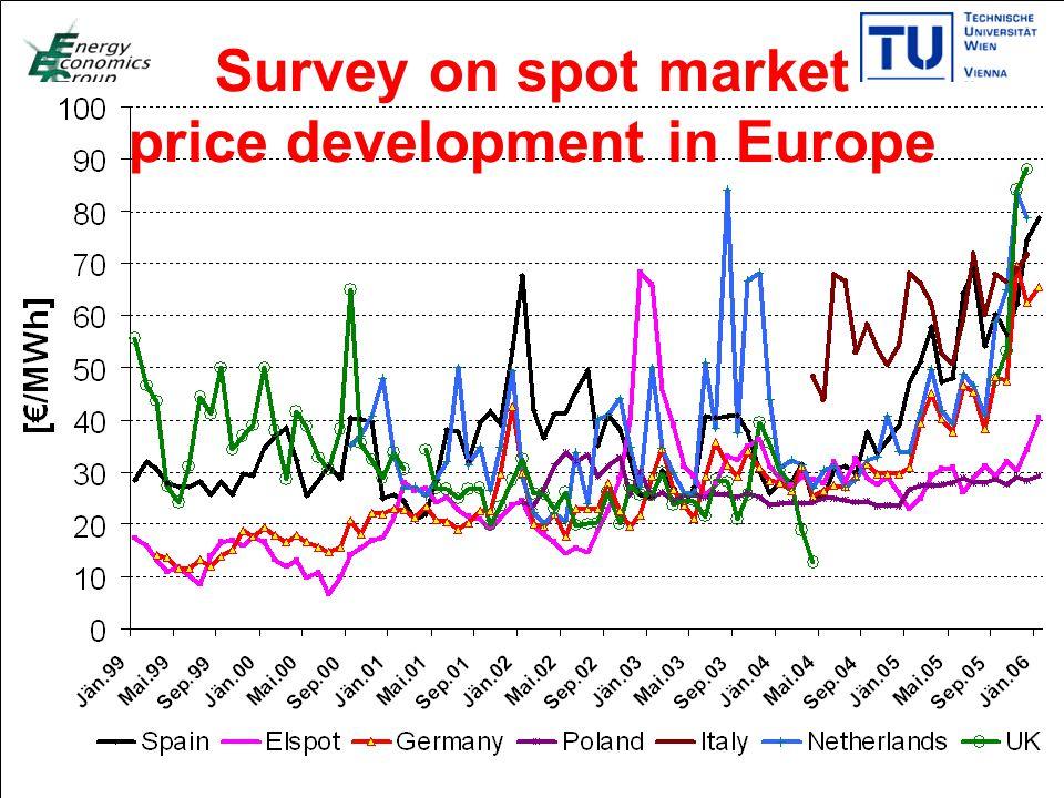 Titelmasterformat durch Klicken bearbeiten Textmasterformate durch Klicken bearbeiten Zweite Ebene Dritte Ebene Vierte Ebene Fünfte Ebene 20 Survey on spot market price development in Europe