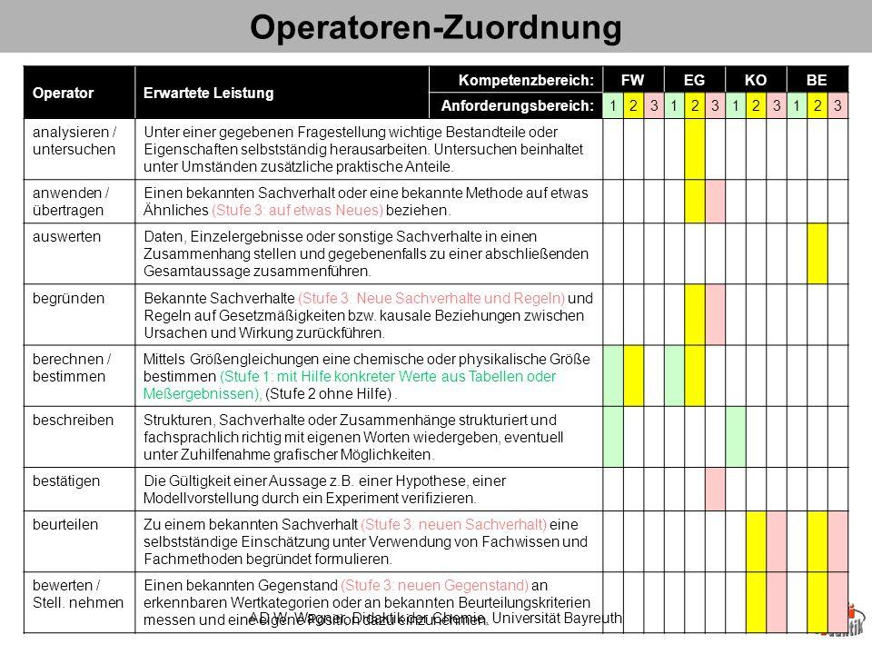 Operatoren-Zuordnung AD W.