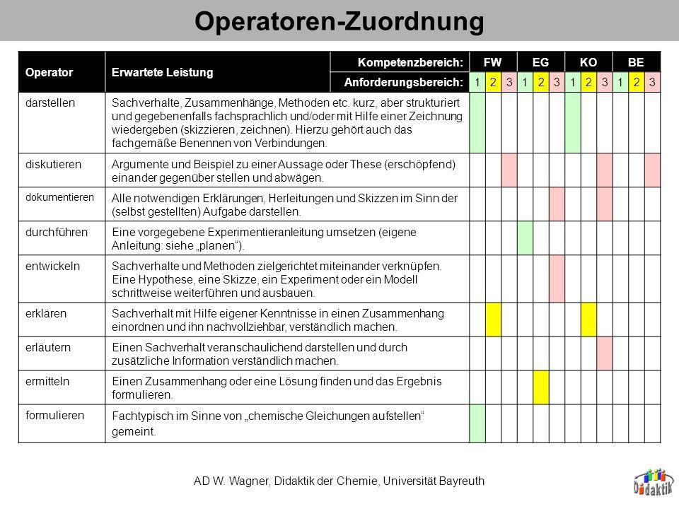 Operatoren-Zuordnung AD W. Wagner, Didaktik der Chemie, Universität Bayreuth OperatorErwartete Leistung Kompetenzbereich:FWEGKOBE Anforderungsbereich: