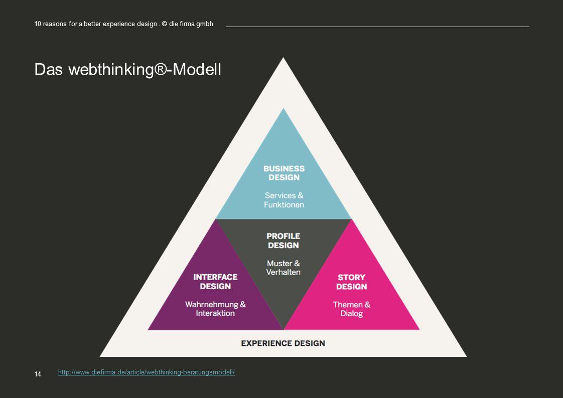 Das webthinking®-Modell 10 reasons for a better experience design. © die firma gmbh 14 http://www.diefirma.de/article/webthinking-beratungsmodell/