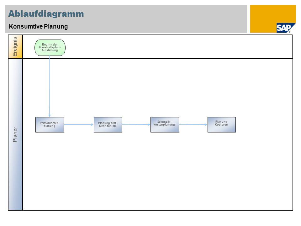 Ablaufdiagramm Konsumtive Planung Ereignis Beginn der Haushaltsplan- Aufstellung Prim ä rkosten- planung Planung Stat.
