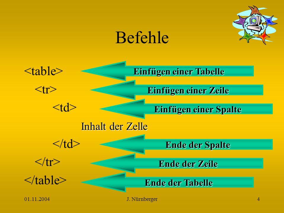 01.11.2004J. Nürnberger4 Befehle Inhalt der Zelle Einfügen einer Tabelle Ende der Tabelle Einfügen einer Zeile Ende der Zeile Einfügen einer Spalte En