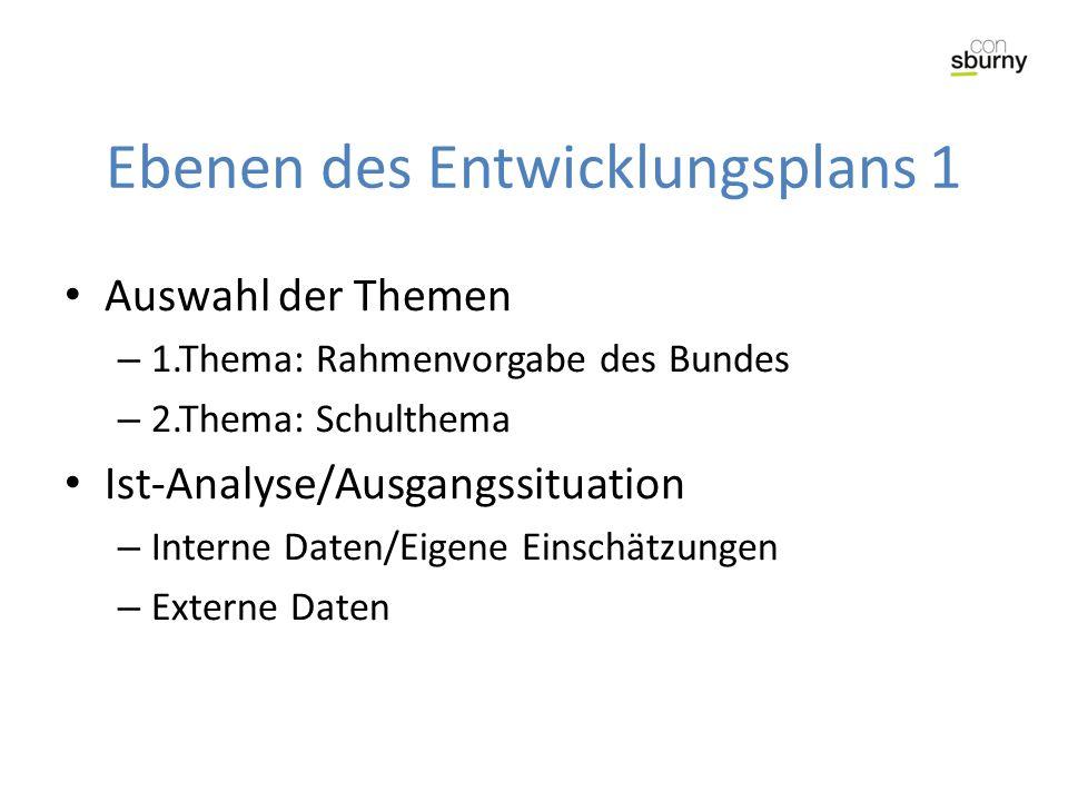 Ebenen des Entwicklungsplans 1 Auswahl der Themen – 1.Thema: Rahmenvorgabe des Bundes – 2.Thema: Schulthema Ist-Analyse/Ausgangssituation – Interne Daten/Eigene Einschätzungen – Externe Daten