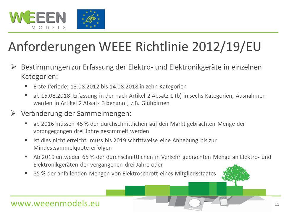 www.weeenmodels.eu Anforderungen WEEE Richtlinie 2012/19/EU  Bestimmungen zur Erfassung der Elektro- und Elektronikgeräte in einzelnen Kategorien:  Erste Periode: 13.08.2012 bis 14.08.2018 in zehn Kategorien  ab 15.08.2018: Erfassung in der nach Artikel 2 Absatz 1 (b) in sechs Kategorien, Ausnahmen werden in Artikel 2 Absatz 3 benannt, z.B.